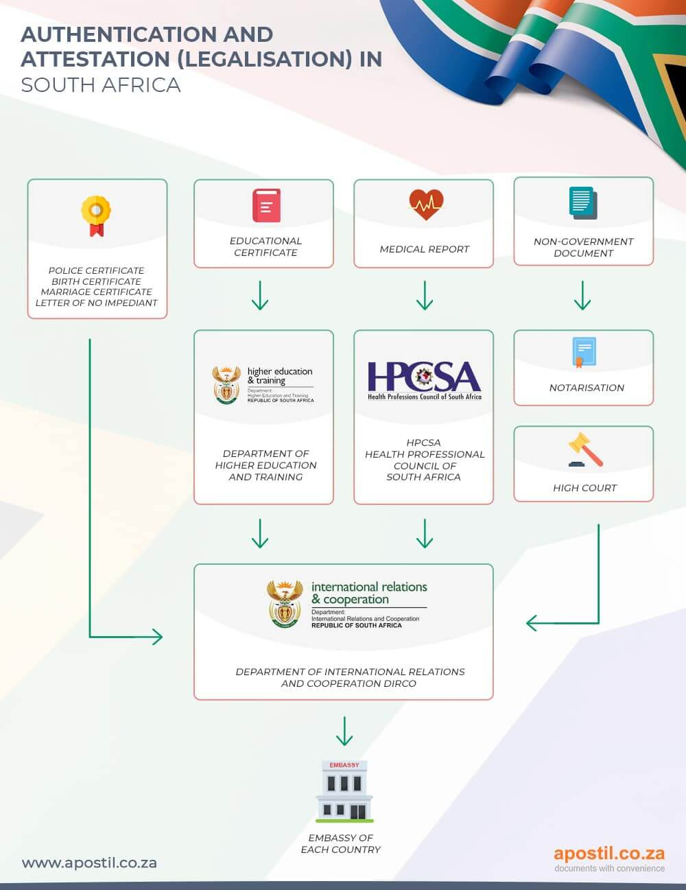 Attestation | Apostilles and Police Clearances for South Africa