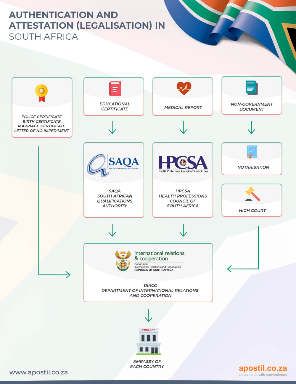 Authentication and Embassy Attestation in South Africa